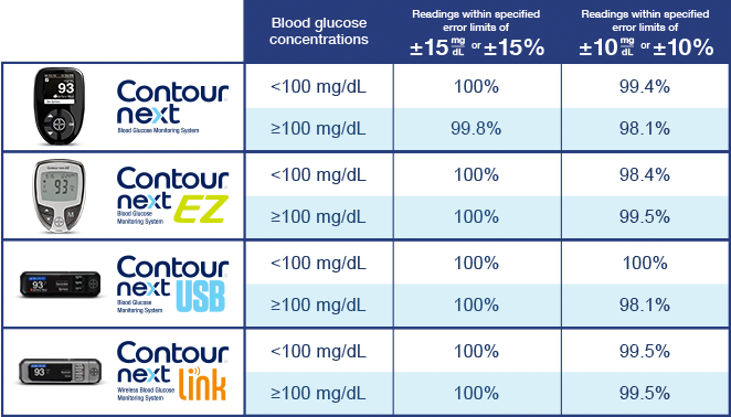 The Contour Next Meter Portfolio Has Demonstrated Highly Accurate Blood Glucose Results Within 10 Of Laboratory Reference Values 7 9